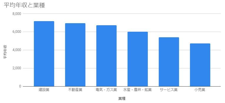 上場企業の業種別平均年収