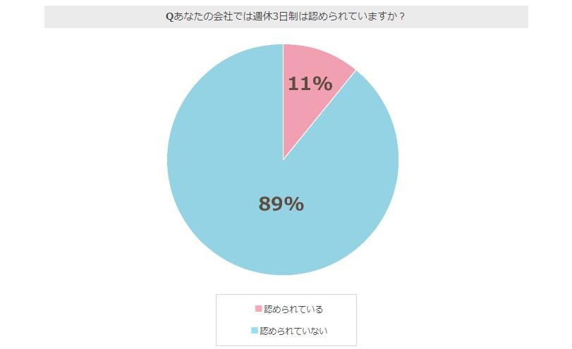 週休3日アンケート調査結果02