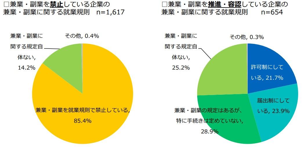 2018副業に関するアンケート調査06