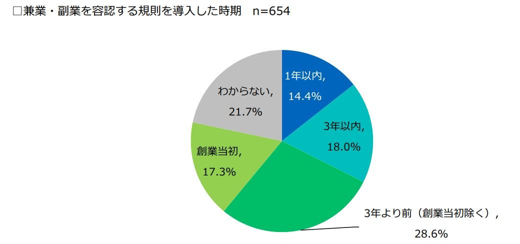 2018副業に関するアンケート調査08
