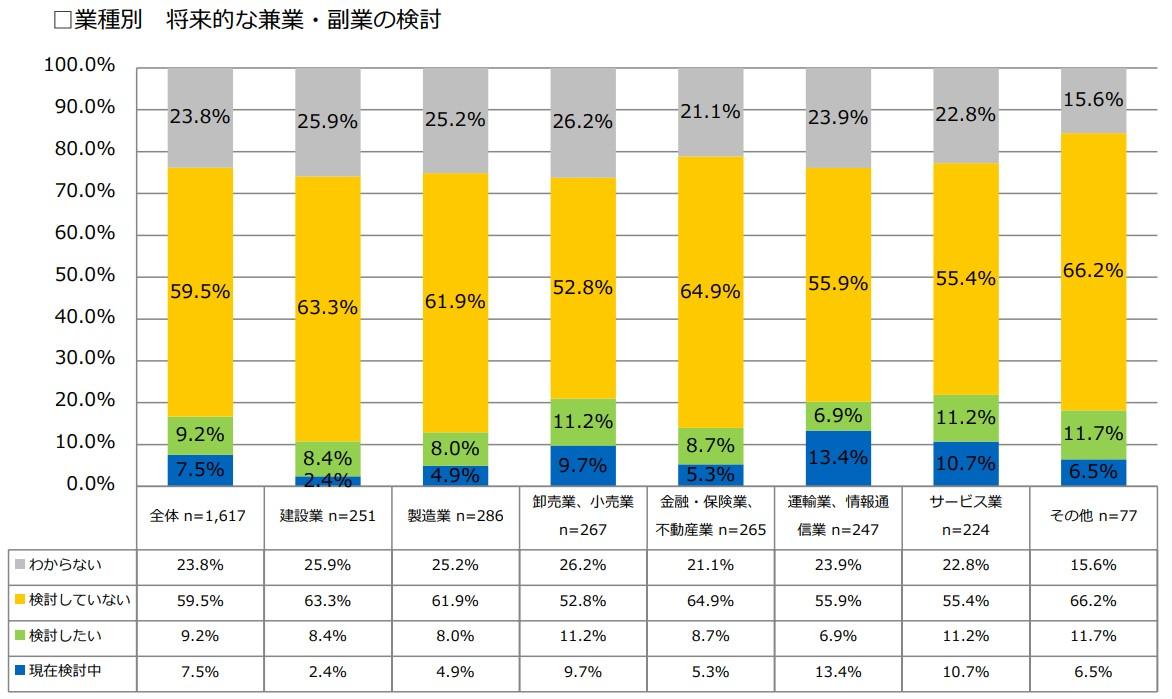 2018副業に関するアンケート調査09