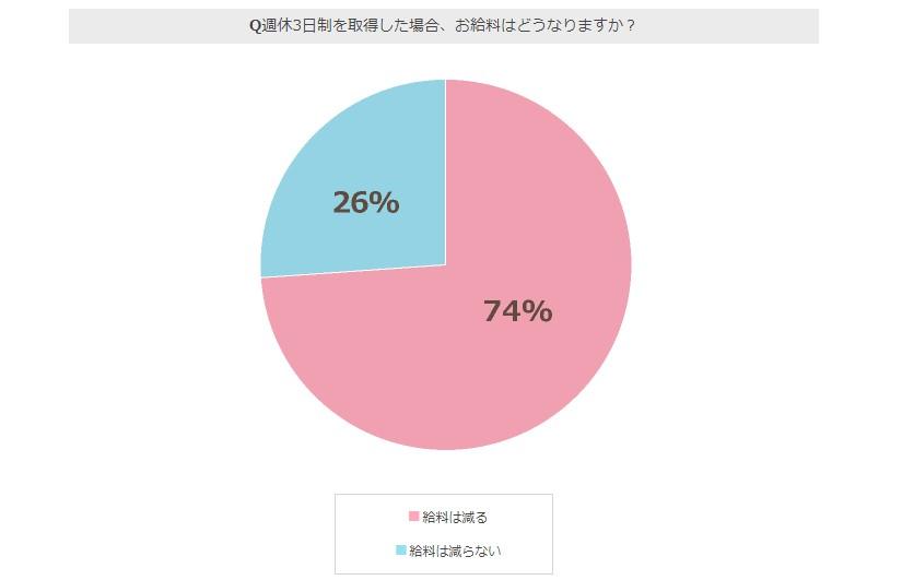 週休3日アンケート調査結果03