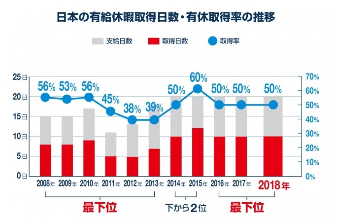 20190609日本の有休消化率推移