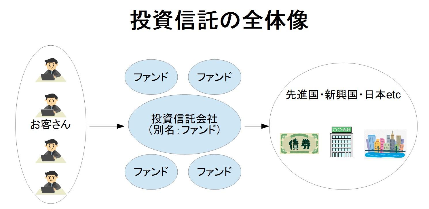 投資信託の概要説明図