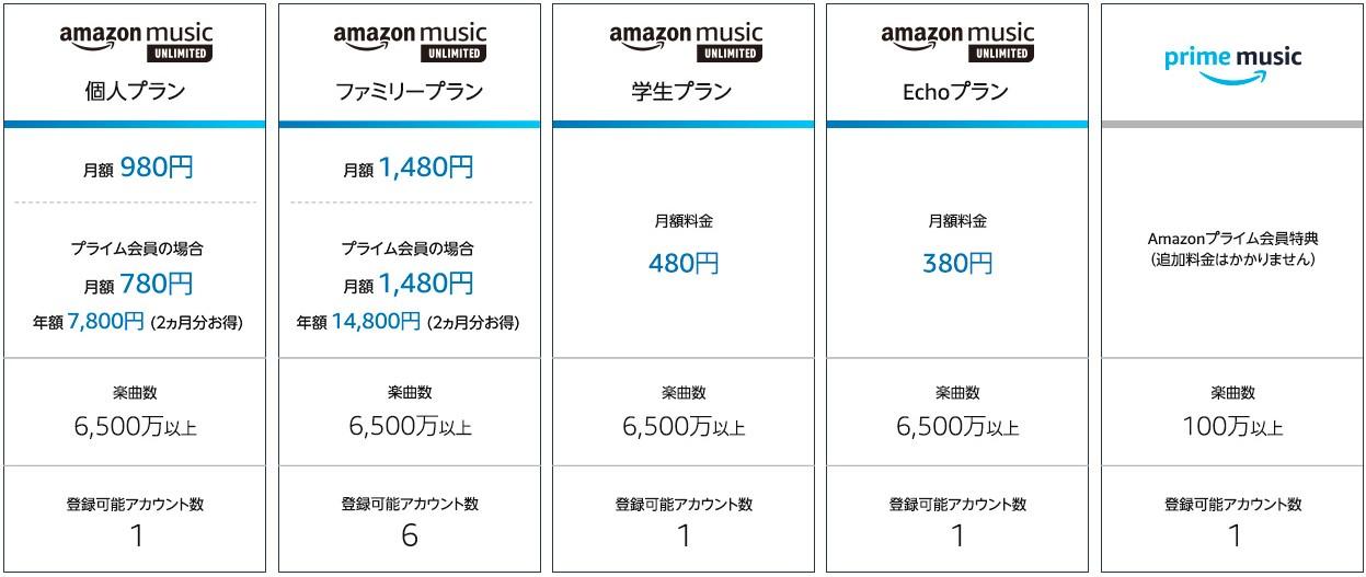 AmazonMusic料金表