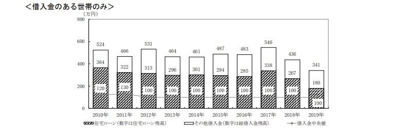 2019年独身世帯の借金残高借金あり世帯のみ
