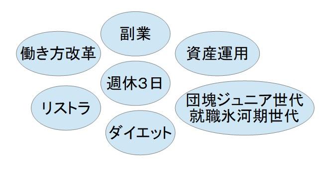 ブログ運営01