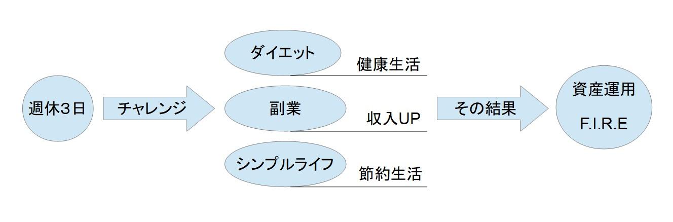 ブログ運営02