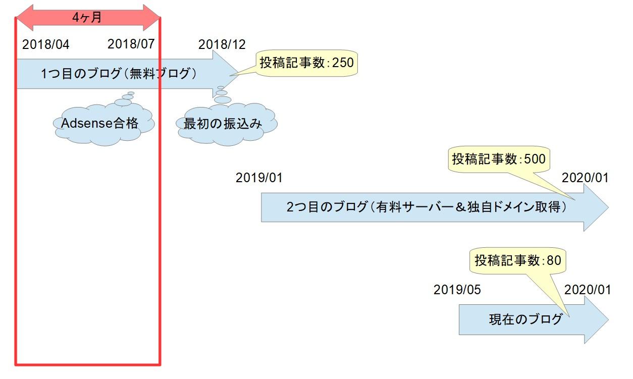 ブログ運営の歴史01