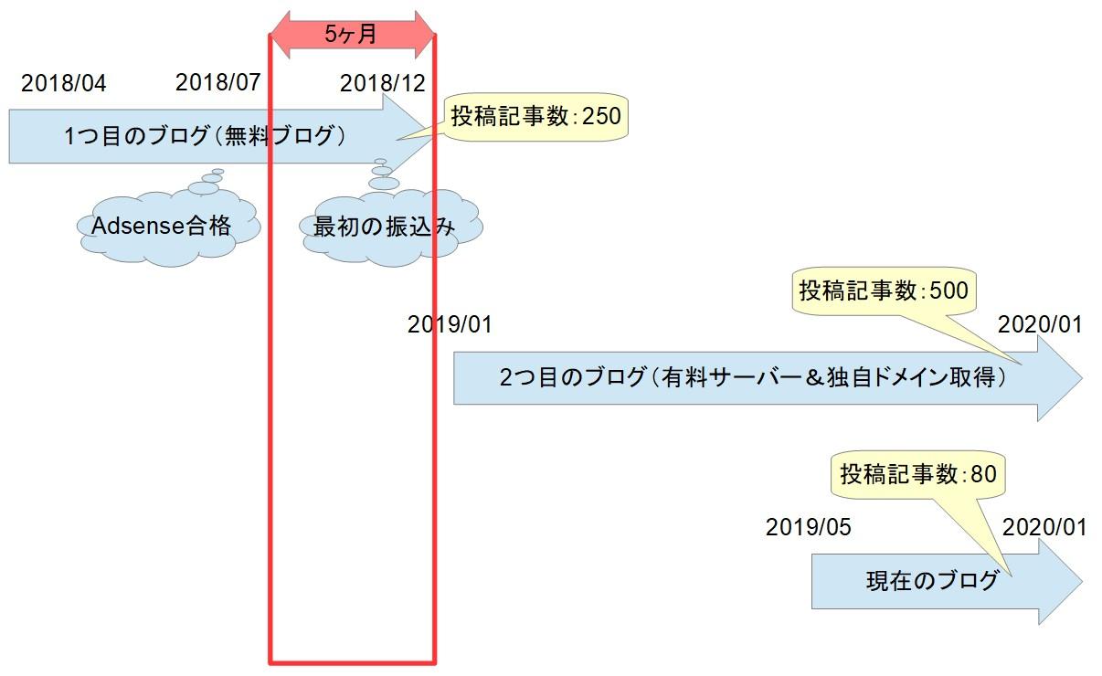 ブログ運営の歴史02