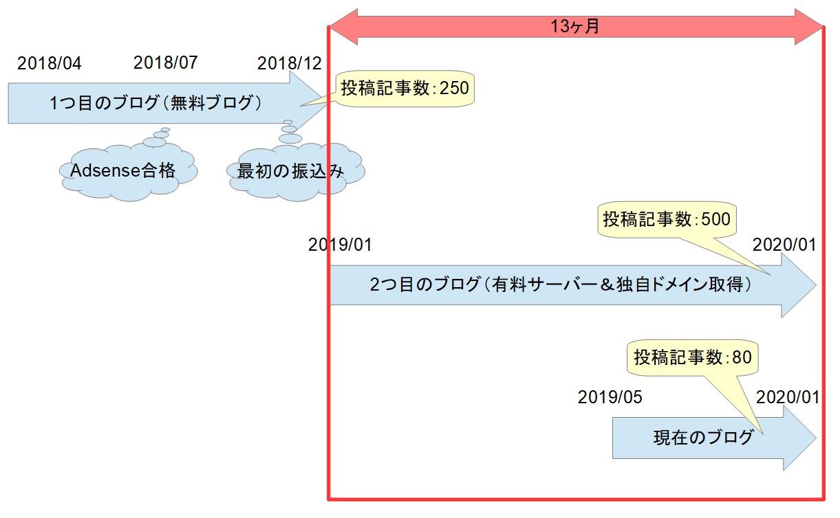 ブログ運営の歴史03