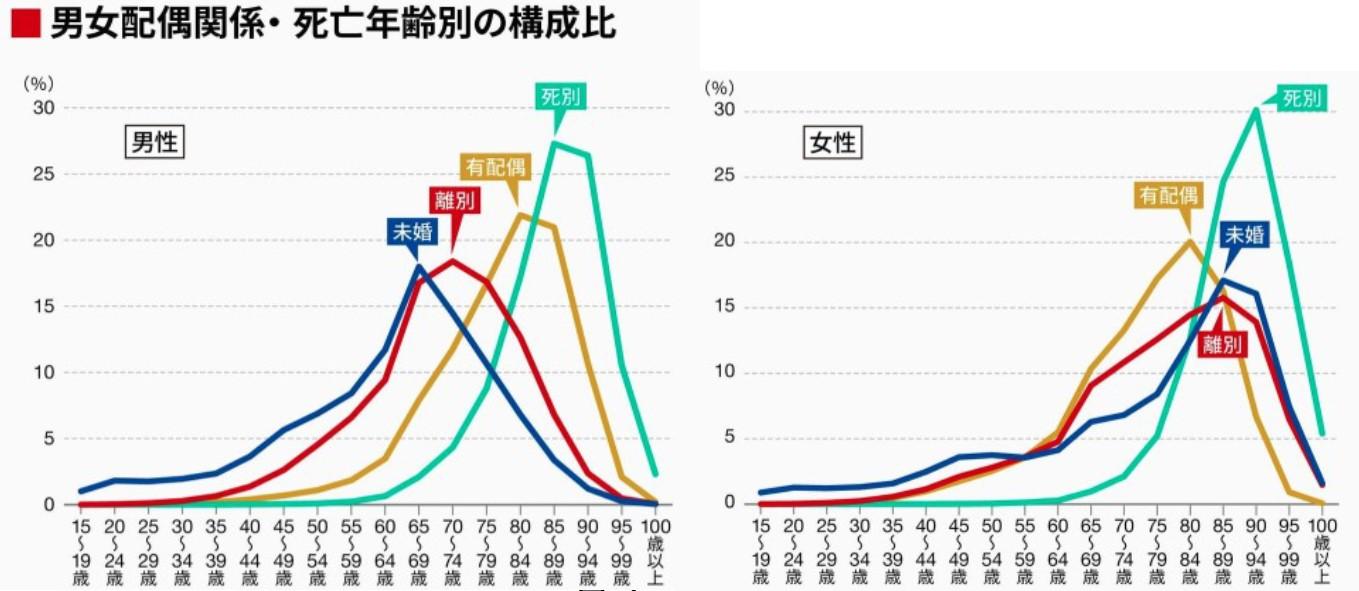 男女別死亡率グラフ