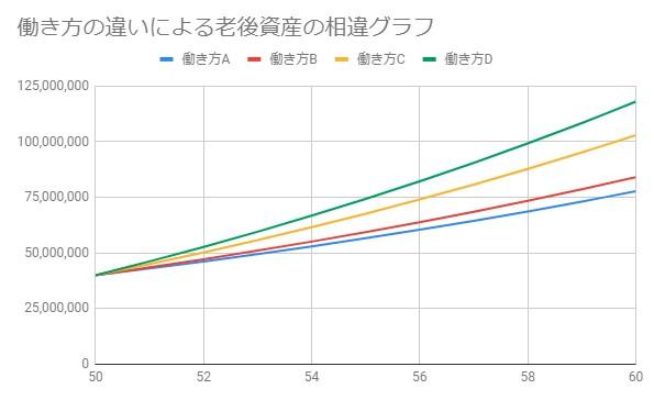 働き方の違いによる資産運用の比較グラフ
